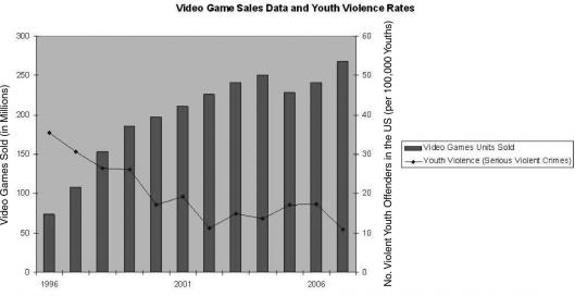 file_689_video-game-violence-graph