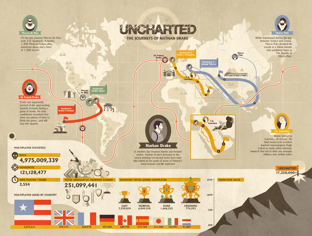file_2694_UNCHARTED_INFOGRAPHIC
