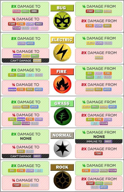 Below Are Charts That Display Each Of The Major Strengths And Weaknesses Every Pokémon Type