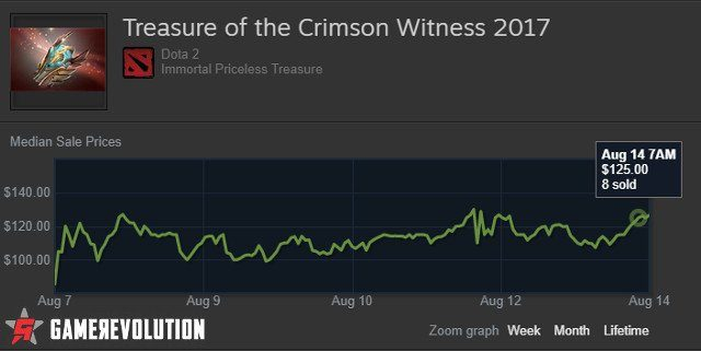 TreasureoftheCrimsonWitness2017