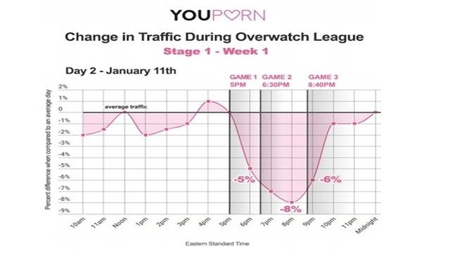 YouPorn Overwatch League